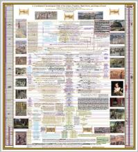 A Coordinated Chronological Table of the Judges, Prophets, High Priests, and Kings of Israel